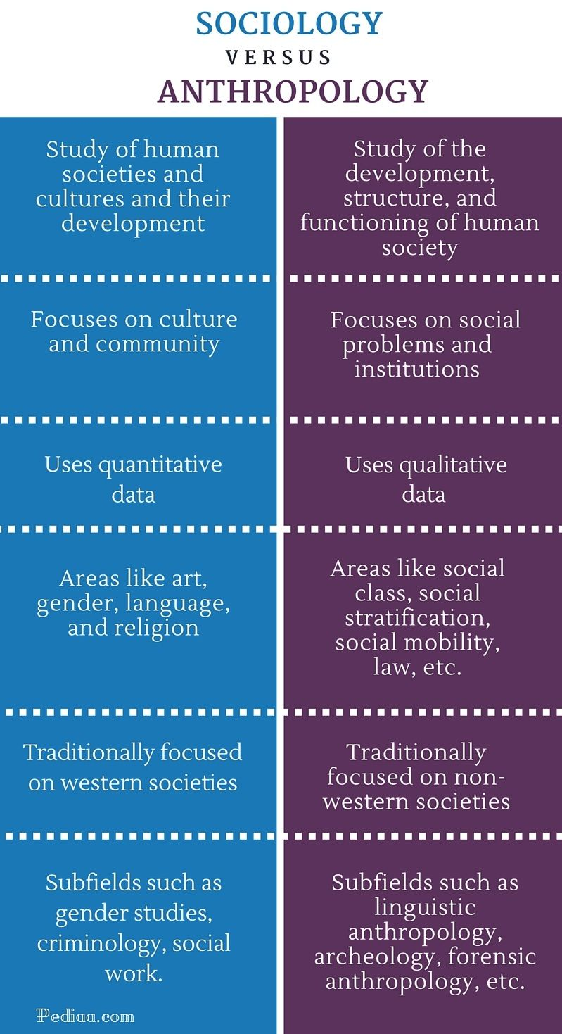 Difference Between Sociology And Anthropology Infographic Sociology Anthropology Psychology Notes