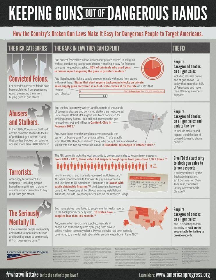Sensible Gun Laws Oh Politics Pinterest Guns Center For
