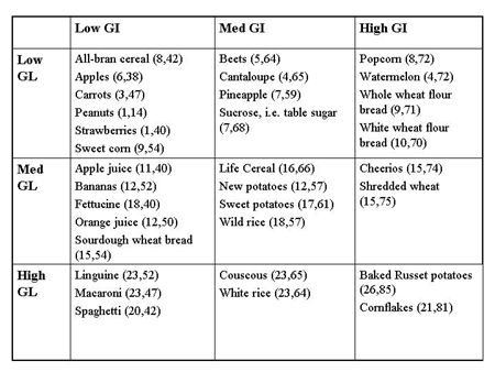 Glycemic Load Chart Pdf  Google Search  DiabetesDiabetic