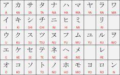Alfabeto Japonês Katakana