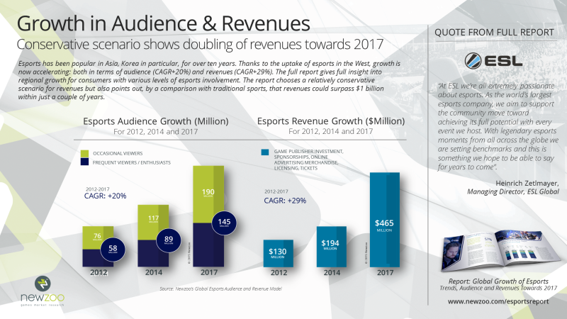 Growth in esports audience & revenue