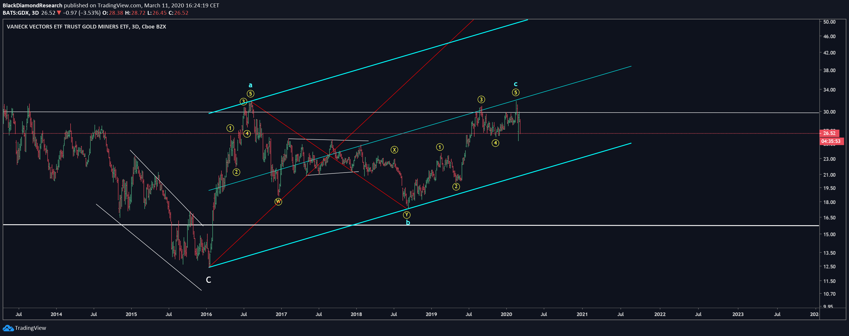 Stocks Update Would Love To Be Bullish In Gold Miners Gdx But The Elliottwave Structure Is Simply Not There 3d Bearish Diver In 2020 Stocks To Watch Surfer Rsi