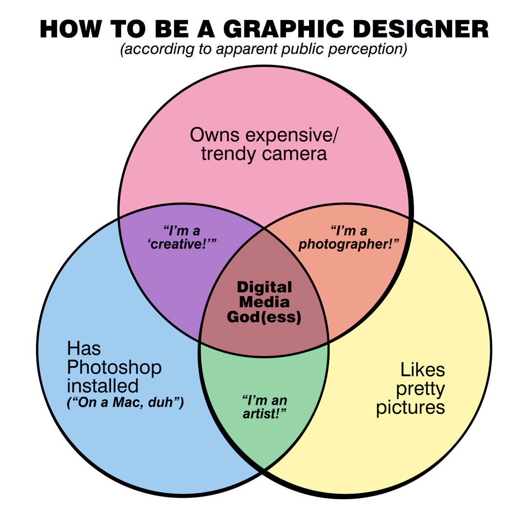How To Be A Graphic Designer According To Apparent Public