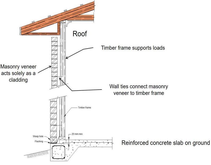 Cmu Construction Google Search Masonry Wall Masonry Veneer Concrete Bricks