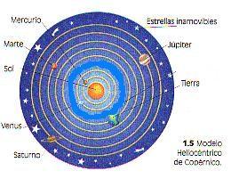 Sistema Planetario Copernico Cerca Con Google Sistema Planetario Copernico