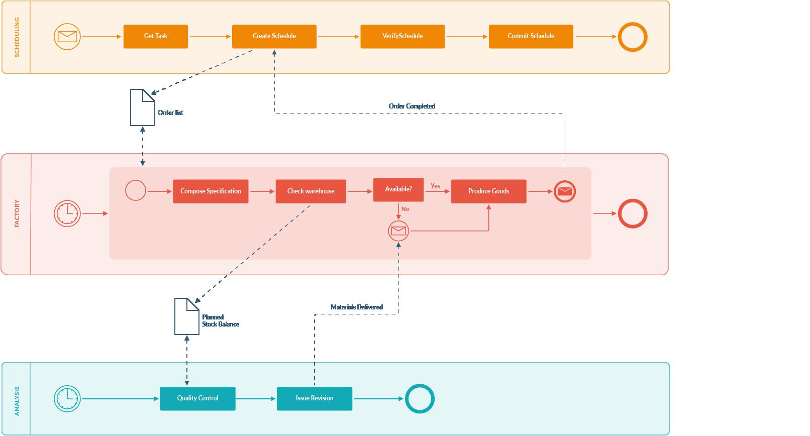 Blank Flow Chart Template Free Luxury Empty Flow Chart Template Prisma Flow Chart Template In 2020 Flow Chart Template Process Flow Chart Template Flow Chart