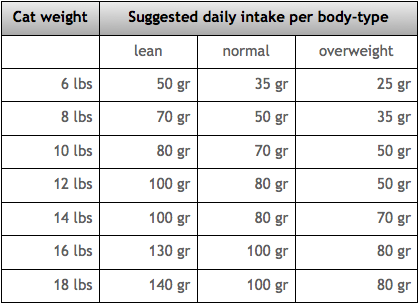 Average cat weight chart wow image results also kitties rh in pinterest