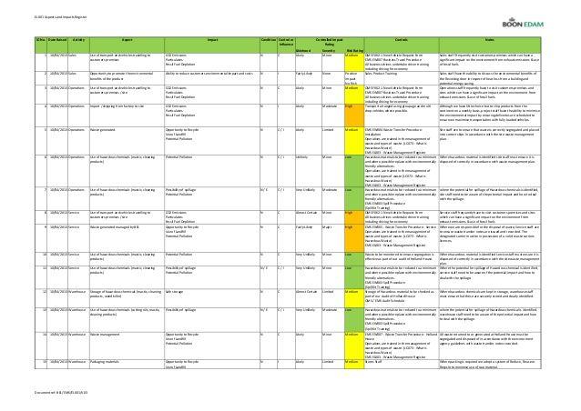 Billedresultat For Aspect Impact Analysis Iso    Formats