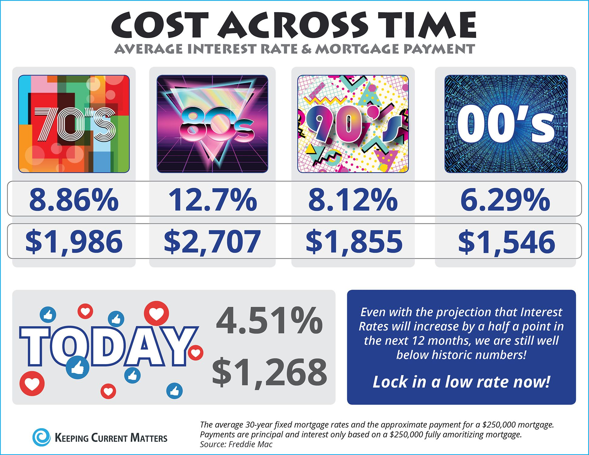 The Cost Across Time Infographic Mortgage Interest Rates Mortgage Payment Mortgage Rates
