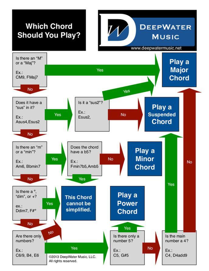 Simplify Your Chords Printable Version At Httpwww