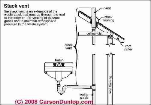 Schematic of a plumbing stack vent (C) Carson Dunlop