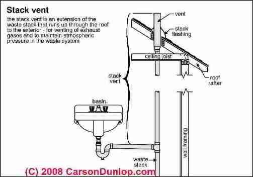 schematic of a plumbing stack vent  c  carson dunlop associates