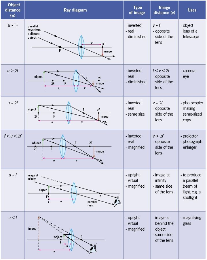 Ss  Ray Diagrams For Converging Lens