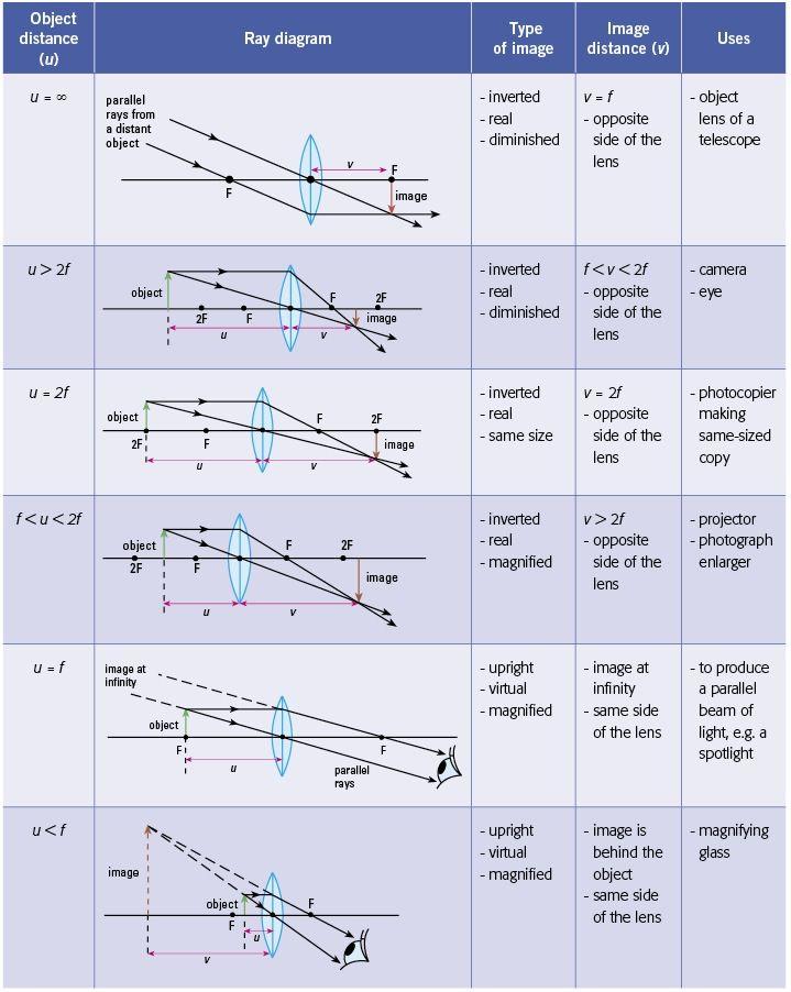 Ray Diagrams For Converging Lens Mini Physics Learn Physics Online Learn Physics Physics Lessons Physics And Mathematics