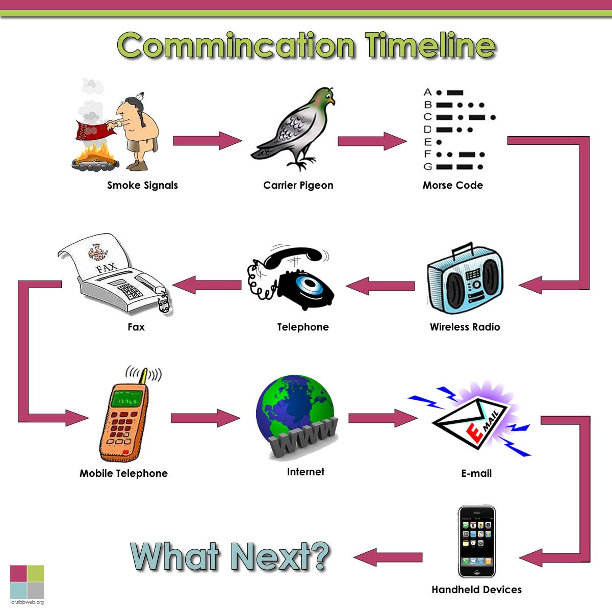History of Communication Technology | เทคโนโลยี ...