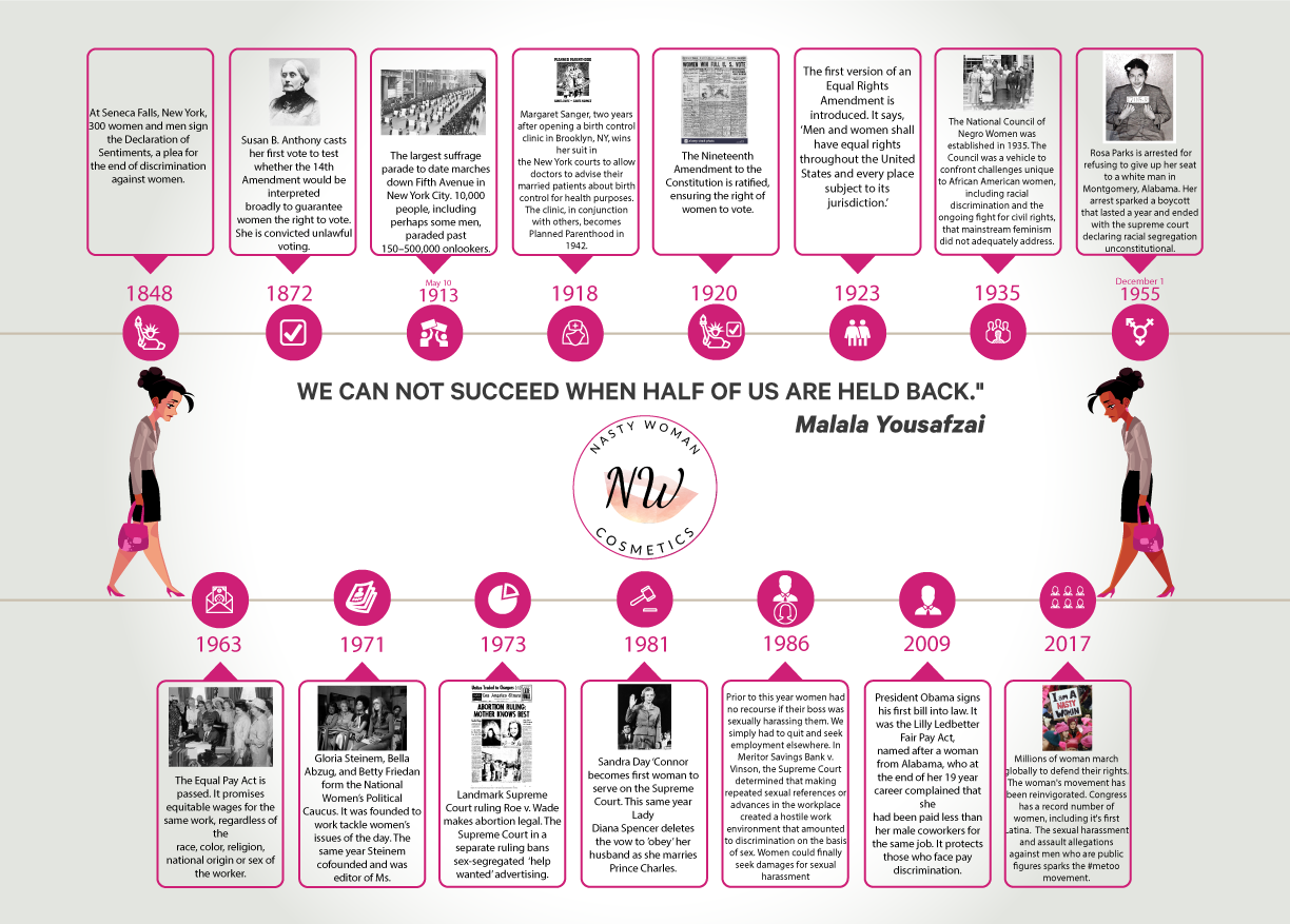 A Timeline Of Women S Rights In The Us Important Dates
