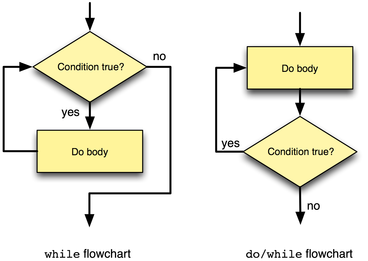 difference between while and do while looping statements