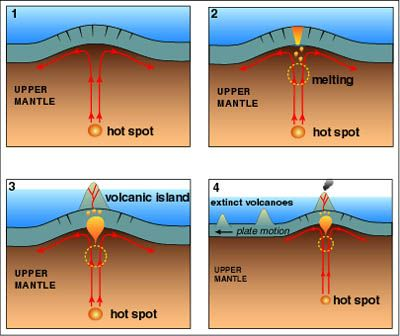 The Hot Spots Create Localised Plumes Of Hot Rising Mantle Material As The Plume Rises Towards The Base Of The Lithosphere The Reduction In Pressure Allows P