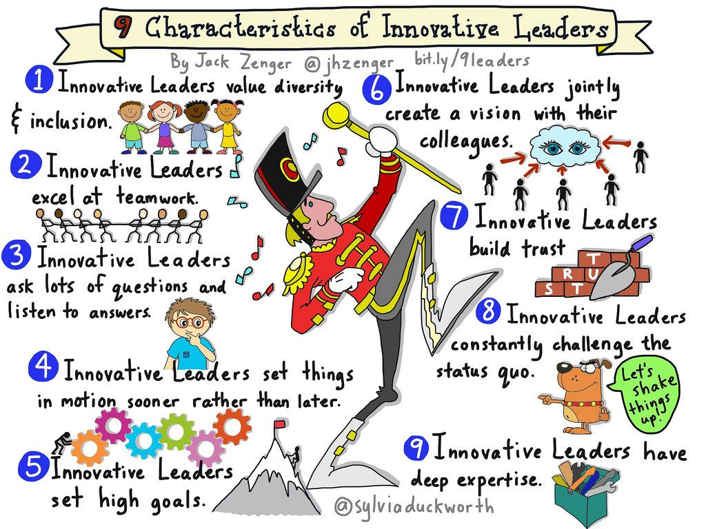 Innovative Classroom Teaching ~ Characteristics of innovative leaders sylviaduckworth