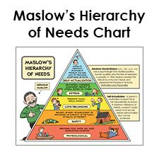 maslow hierarchy of needs in relation Dealing with difficult behavior & the maslow need hierarchy being needs self- actualization pursue inner talent, creativity, fulfillment self-esteem.