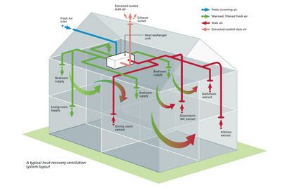 Heat recovery and ventilation systems pembrokeshire a r for Room ventilation design