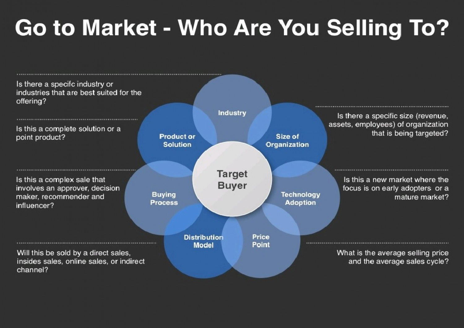 Go To Market Strategy Template Infographic