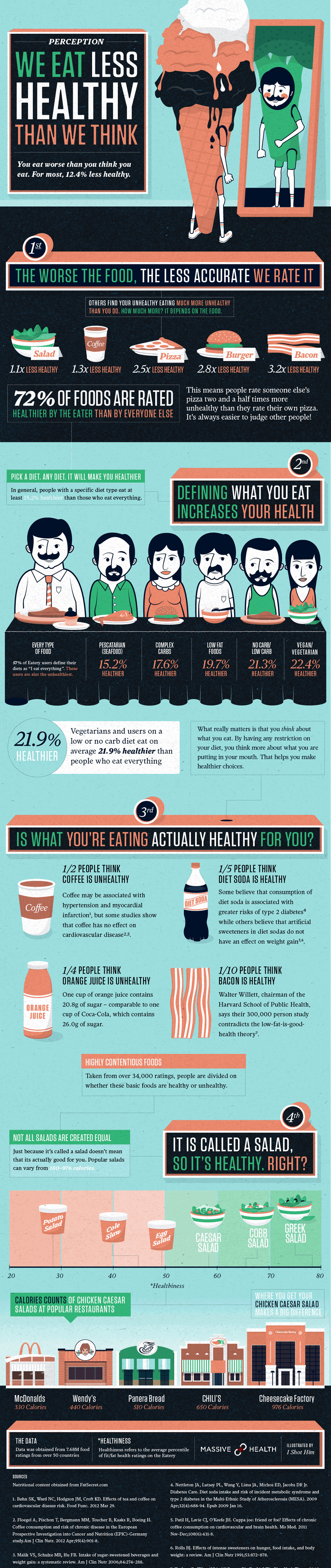 We Eat Less Healthy Than We Think