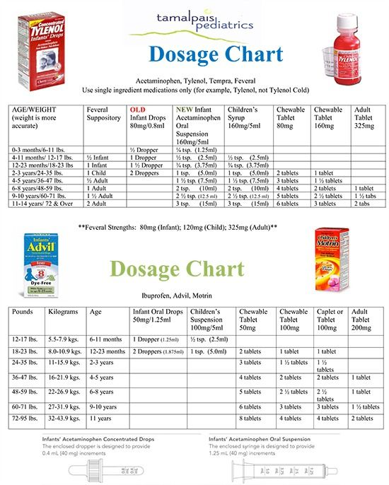 Sometimes ibuprofen and acetaminophen are necessary it   important to know the correct doses benadryl also tylenol dosage chart parenting pinterest rh