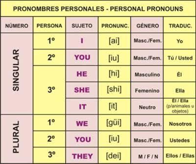 Resultado De Imagen Para Pronombres Posesivos En Ingles