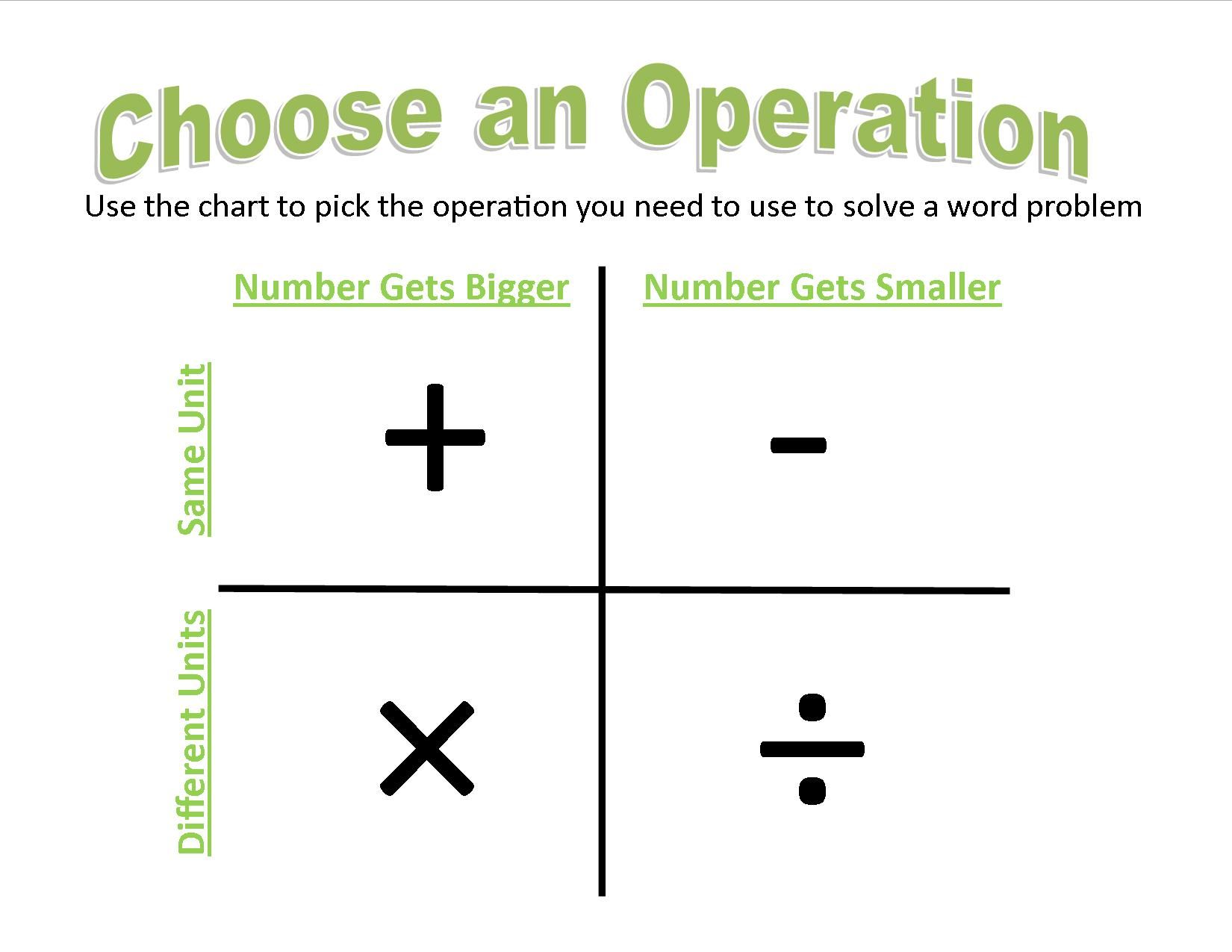 A Visual Alternative To Choosing An Operation For Word