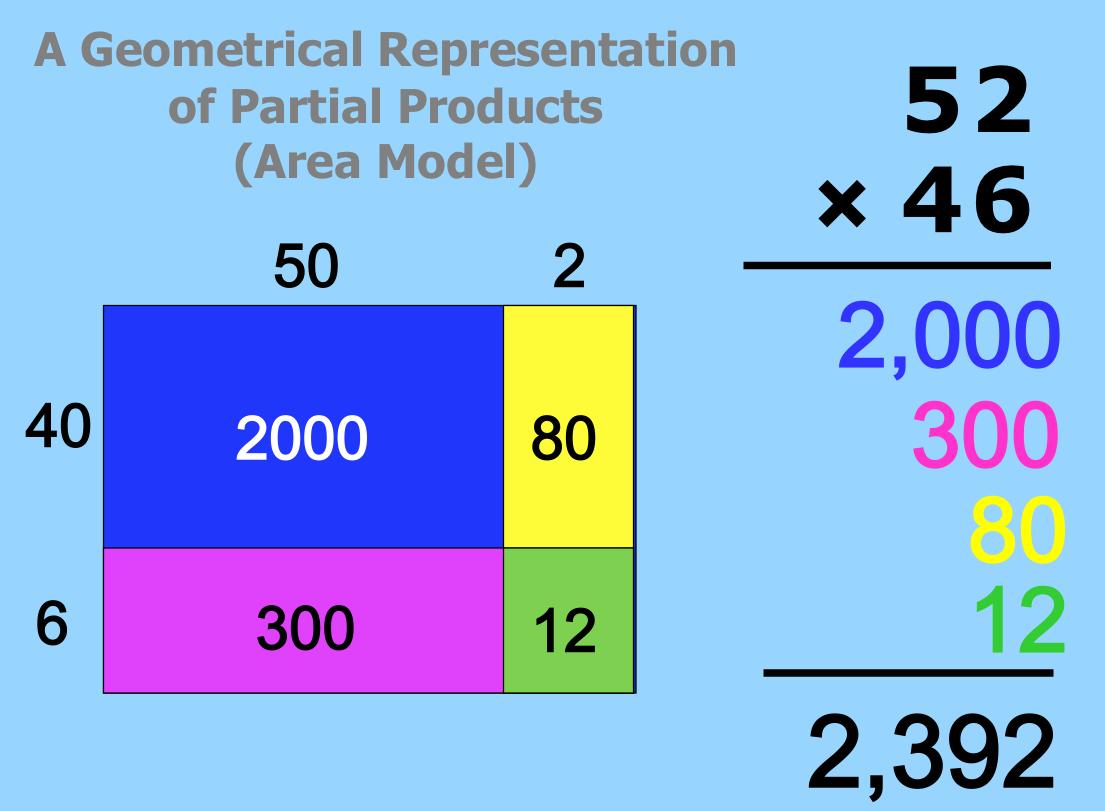 Uncategorized Area Model Multiplication Worksheet area models for multiplication worksheets termolak and perimeter
