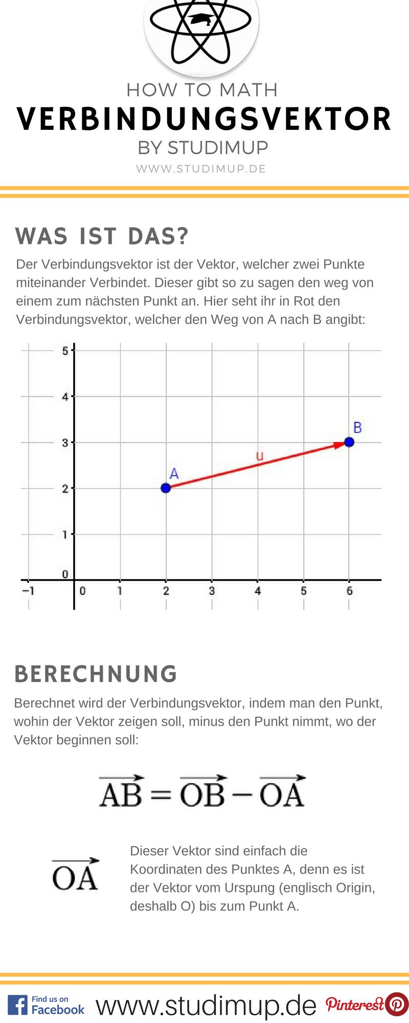 Der Verbindungsvektor einfach erklärt im Mathe Spickzettel von ...