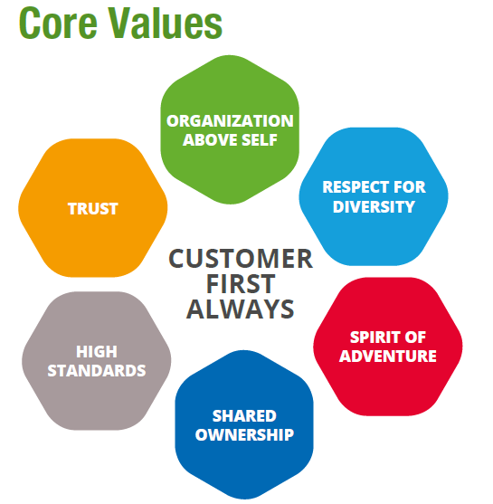 Core Values Core Values Personal Core Values Decision Making