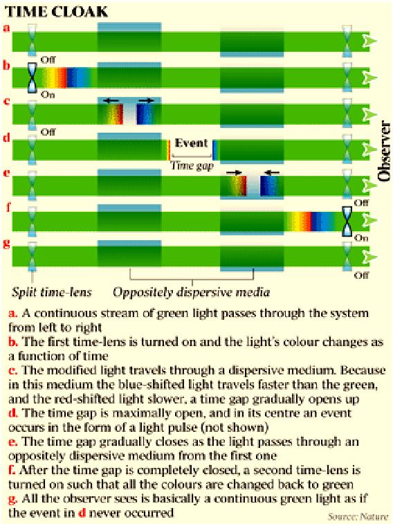光をコントロールすることで時間の流れを完全に止めることに成功(米コーネル大学研究)