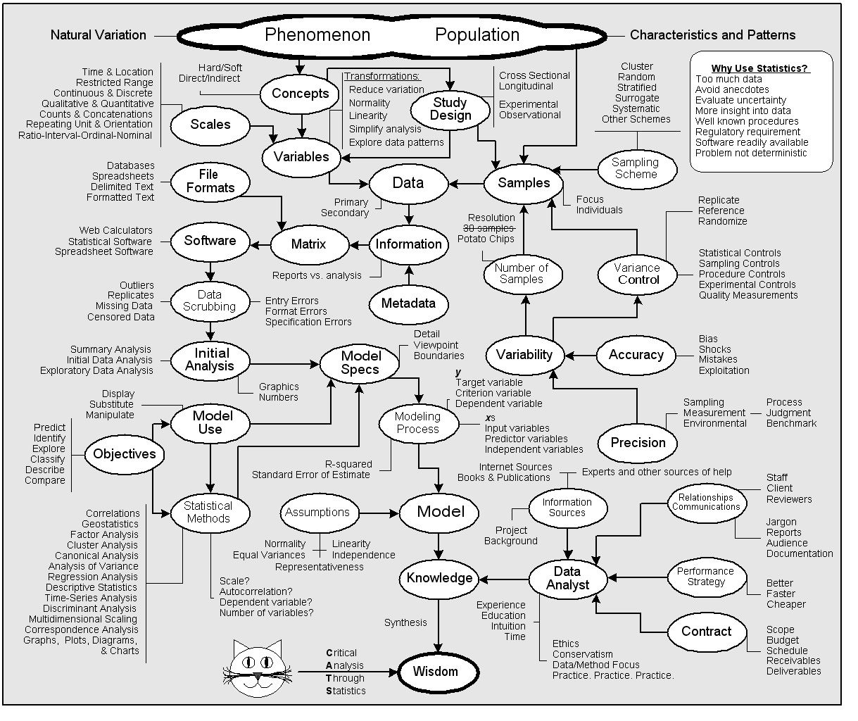 statistics flowchart   determining which stats test is best for your data