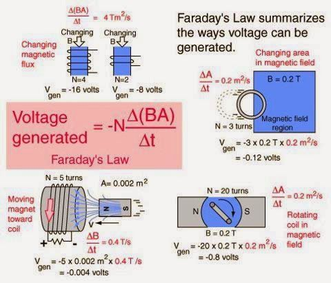 Back to Basics-Faradays Laws - Electrical Engineering Pics: | EE ...
