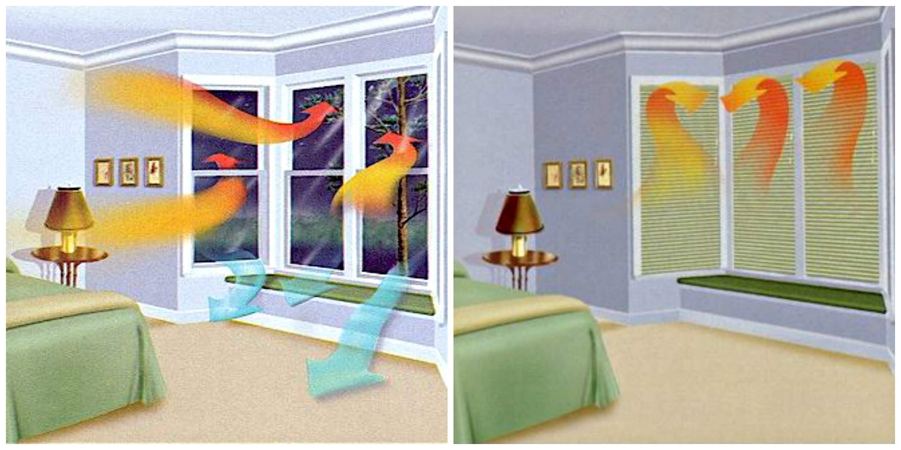 Window Coverings Can Reduce Energy Loss Through The Windows Lower