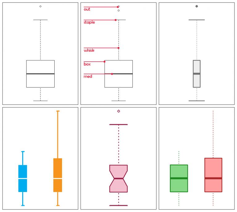 Styling Box Plots in R Box plots, Box, Plots