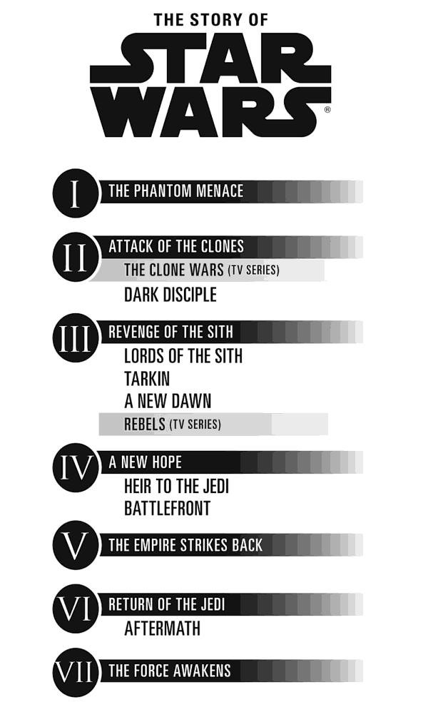 Star Wars Old Republic Timeline : republic, timeline, Infographic, Canonical, 'Star, Wars', Timeline, Films,, Books, Timeline,, Infographic,, Canon