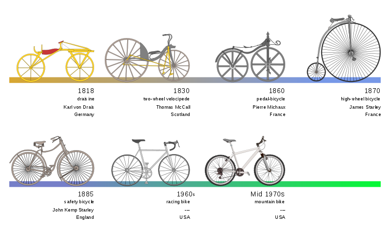 Evolution of bicycle from 80's to 90's http://blog.clickob.com ...