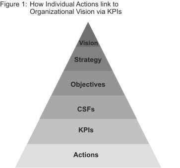 Performance Management And Kpis Linking Activities To Vision And Strategy Leadership Management Management Skills Kpi Business