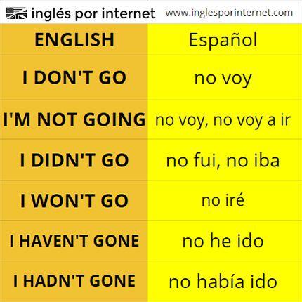 Apúntate para aprender inglés:  https://inglesporinternet.com/lecciones-por-email/ | Palabras ingles español,  Palabras basicas en ingles, Vocabulario ingles español