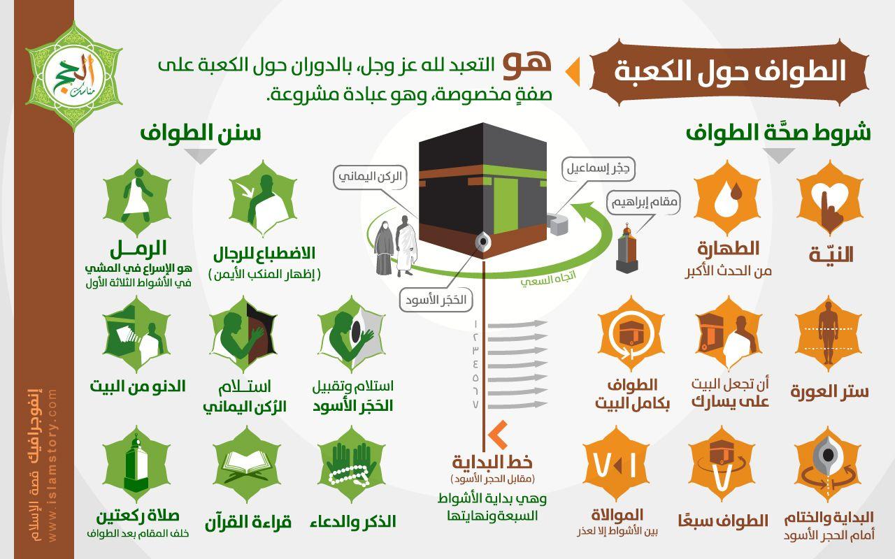 إنفوجرافيك الطواف حول الكعبة ابداعاتكم إنفوجرافيك موقع قصة الإسلام إشراف د راغب السرجاني Islam Facts Islam Beliefs Islamic Posters