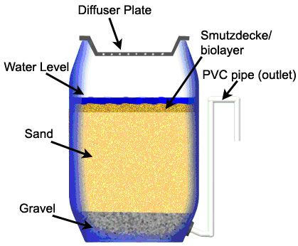 Sand Filter Surprisingly You Can Actually Turn Filthy