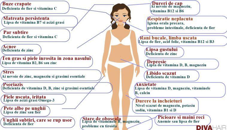 deficiență de minerale și pierdere în greutate