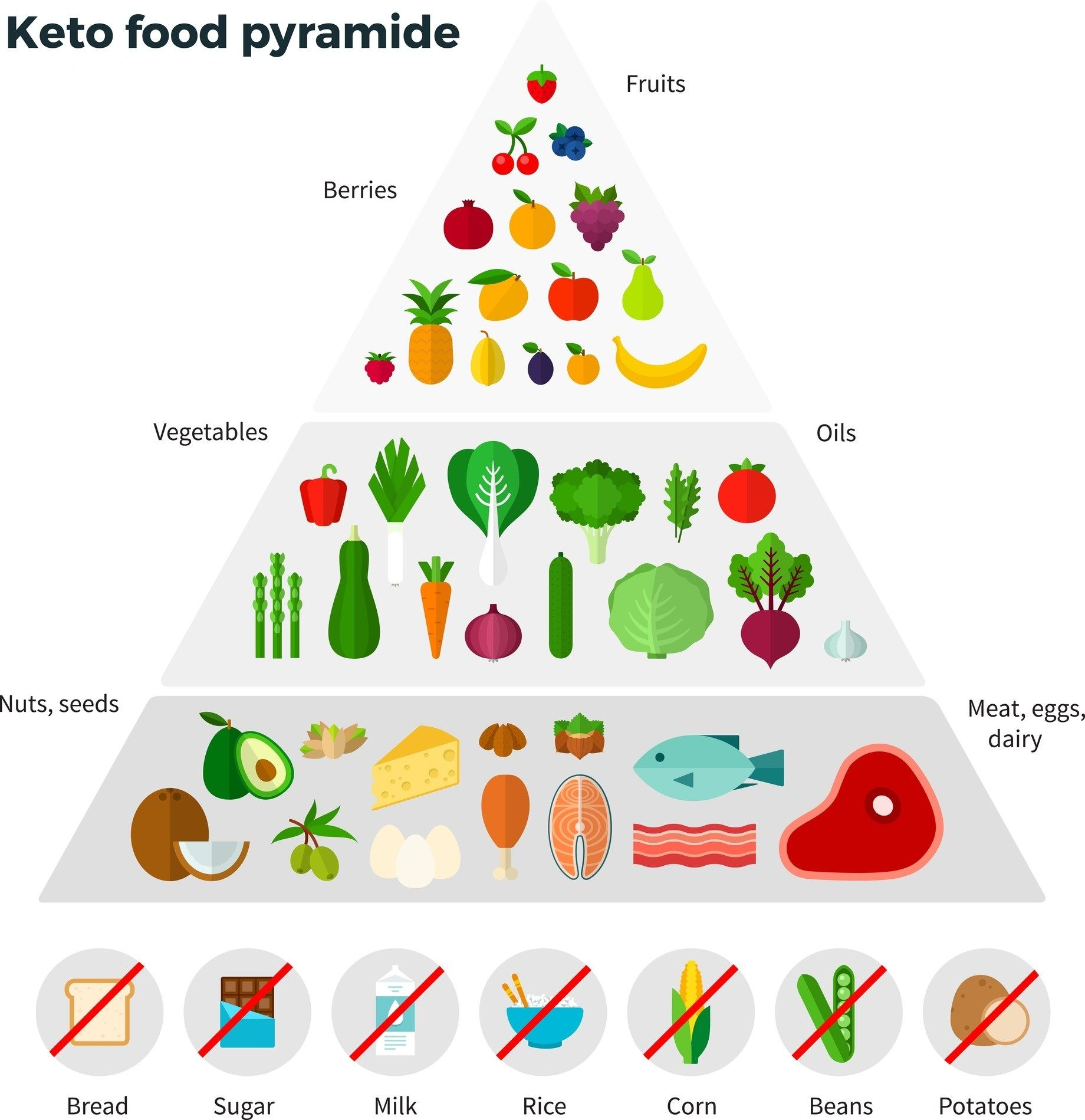 Ketogenic Food Pyramid - Starve Cancer Cells by Ketogenic Diet | Ketogenic Diet to Starve Cancer ...