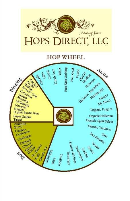 Hop wheel determine bittering and aroma hops brygning for Craft beer ibu chart