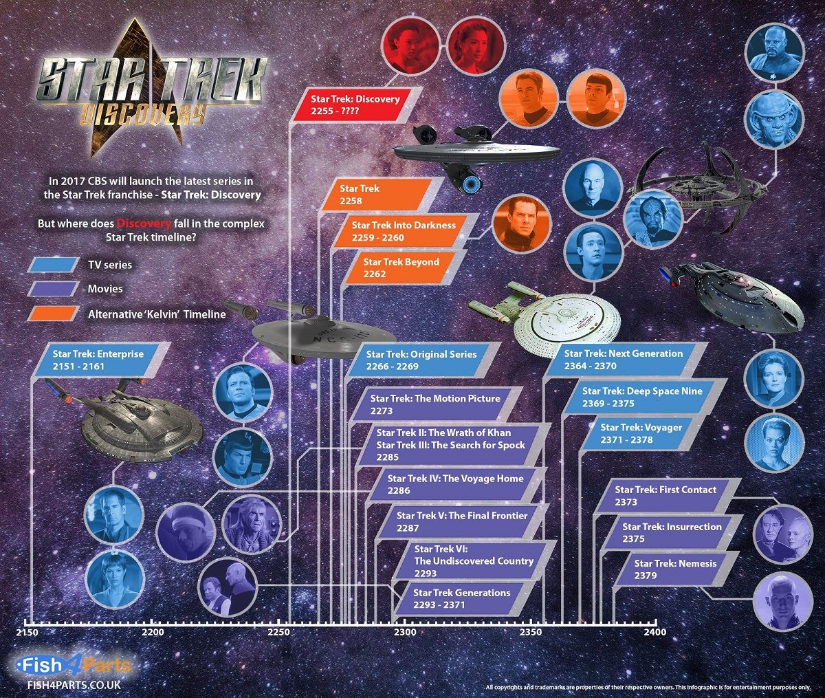 Star Trek Discovery #Infographic
