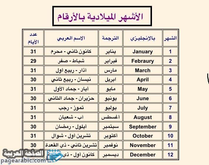 اشهر السنة والتعرف على الاشهر بالانجليزي مع جدول الشهور الميلادية الاشهر العربية ترتيب الاشهر الصفحة العربية Vocabulary Teach Arabic Teaching