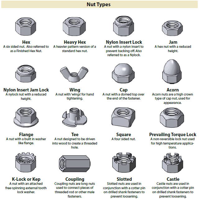 Identification Chart For Fastener Nut Types  Charts Of Any Kind